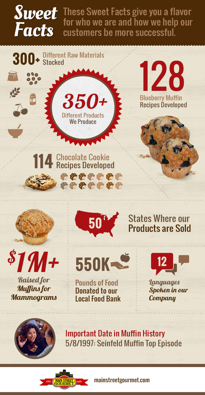 Sweet Facts Infographic